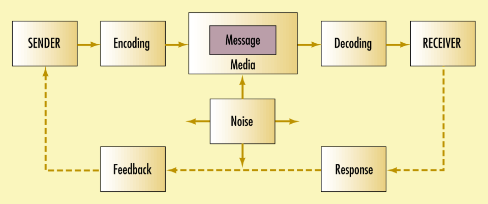 Mencermati makna komunikasi verbal non verbal dan empati dalam gambar 1 elemen elemen dalam proses komunikasi ccuart Choice Image