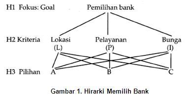 Pengambilan keputusan manajemen mengunakan analytical hierarchy 2 menetapkan prioritas yaitu menentukan peringkat elemen elemen menurut relatif pentingnya ccuart Gallery