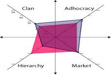 clan adhocracy