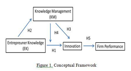 KM conceptual framework