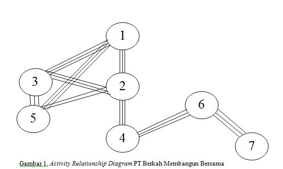 gambar 1 activity diagram pt berkah