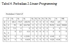 perbaikan 2 linear programming