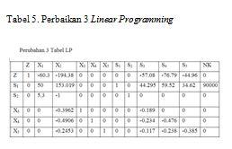 perbaikan 3 linear programming