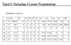 perbaikan 4 linear programming