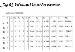 perbaikan 5 linear programming