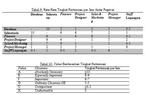 tabel 9 dan 10